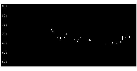 4275カーリットHの株式チャート