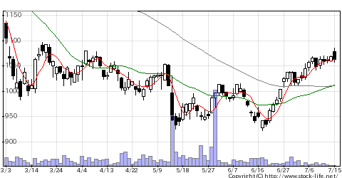 4298プロトの株価チャート