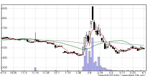 4316ビーマップの株価チャート