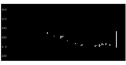 4319TACの株価チャート