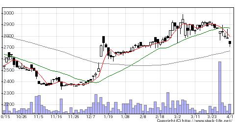 4327日本SHLのチャート