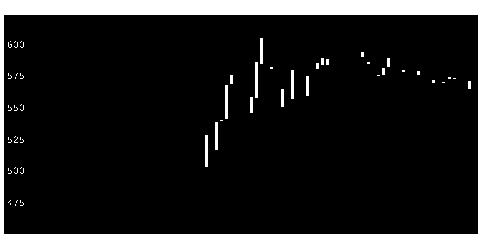 4346ネクシィーズグループの株価チャート