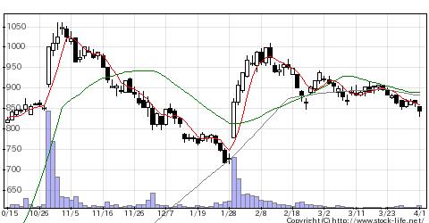 4347ブロメディアの株式チャート