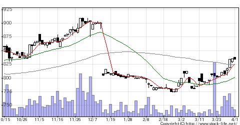 4351山田債権の株式チャート