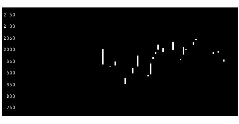 4362日精化の株価チャート
