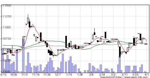 4365松本油脂の株価チャート