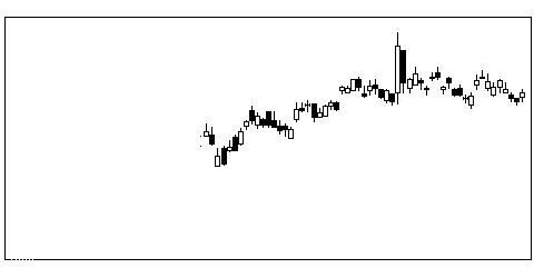 4403日油の株式チャート
