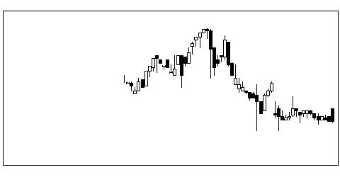 4409東邦化学工業のチャート