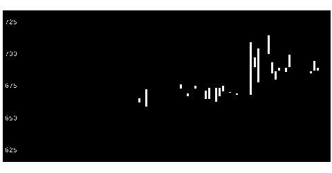 4447PBシステムの株式チャート