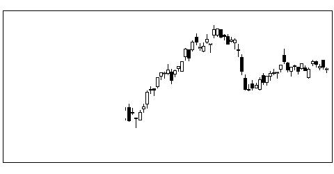 4502武田のチャート