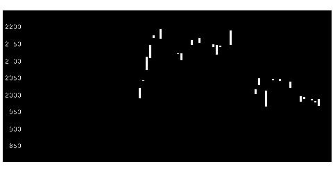 4503アステラス製薬の株価チャート