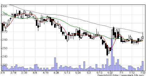 4512わかもとの株価チャート
