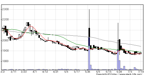 4539ケミファの株価チャート