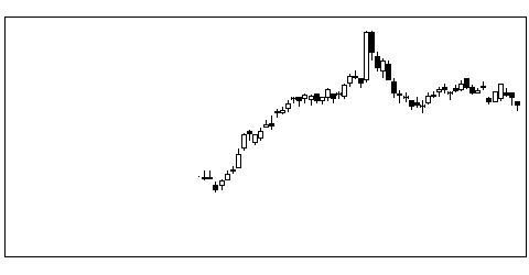 4549栄研化の株価チャート