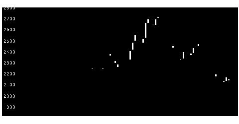 4552JCRファーマの株価チャート