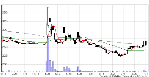 4558中京医薬の株式チャート