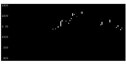 4559ゼリア新薬工業の株価チャート