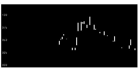 4563アンジェスの株式チャート