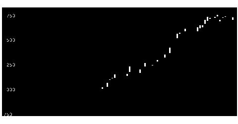 4565そーせいグループの株価チャート