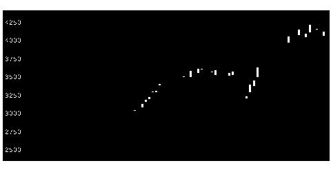 4568第一三共の株価チャート