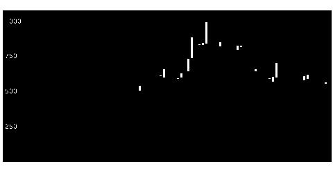 4575CANBASの株価チャート