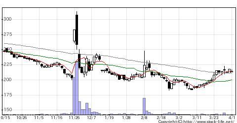 4576DWセラピ研の株価チャート