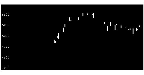 4581大正薬HDの株価チャート