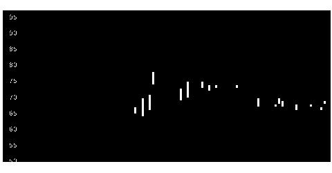 4583カイオムの株価チャート