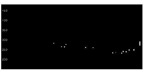 4584ジーンテクノの株式チャート