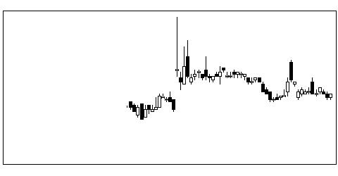 4586メドレックスの株式チャート