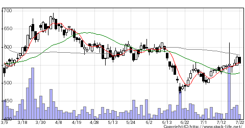 4588オンコリスの株式チャート