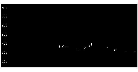4593ヘリオスの株価チャート