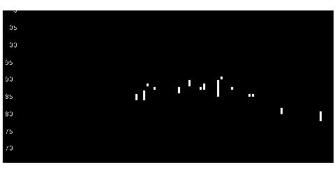 4594ブライトパスの株価チャート