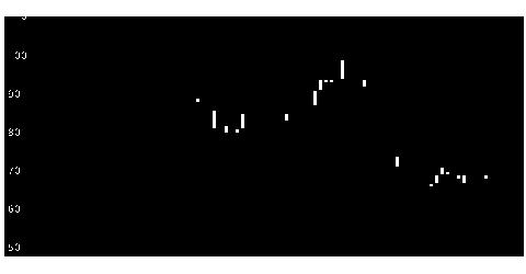 4597ソレイジアの株式チャート