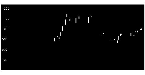 4598デルタフライの株価チャート