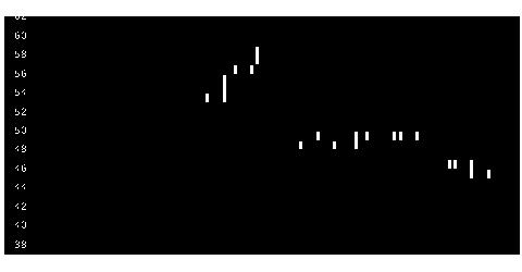 4615神東塗の株価チャート