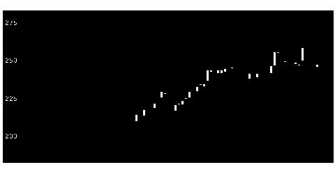 4651サニックスの株価チャート