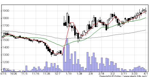 4667アイサンテクノロジーの株式チャート