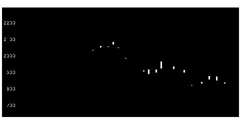 4671ファルコHDの株価チャート