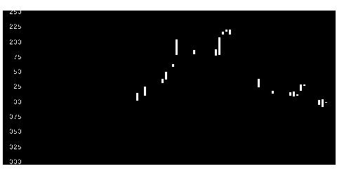 4676フジHDの株式チャート