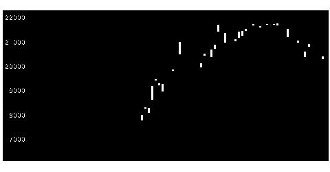 4684オービックの株価チャート