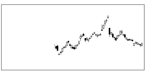 4689ヤフーの株式チャート