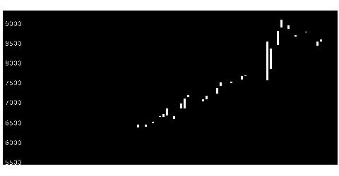 4704トレンドマイクロの株価チャート