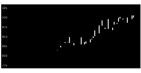 4709インフォメDの株式チャート
