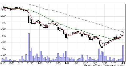 4712KeyHの株価チャート
