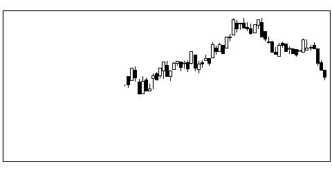 4719アルファの株価チャート