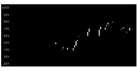 4722フューチャーの株価チャート