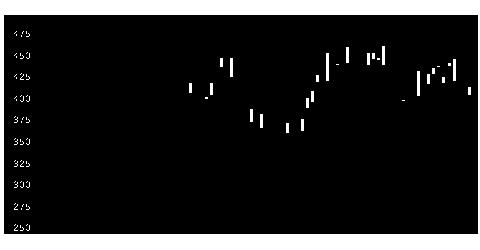 4725CACの株価チャート