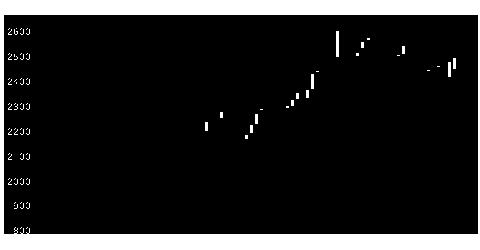 4726ソフバンテクの株価チャート