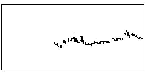 4728トーセの株価チャート